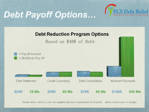 Debt Payoff Options - Timeframe and Total Cost
