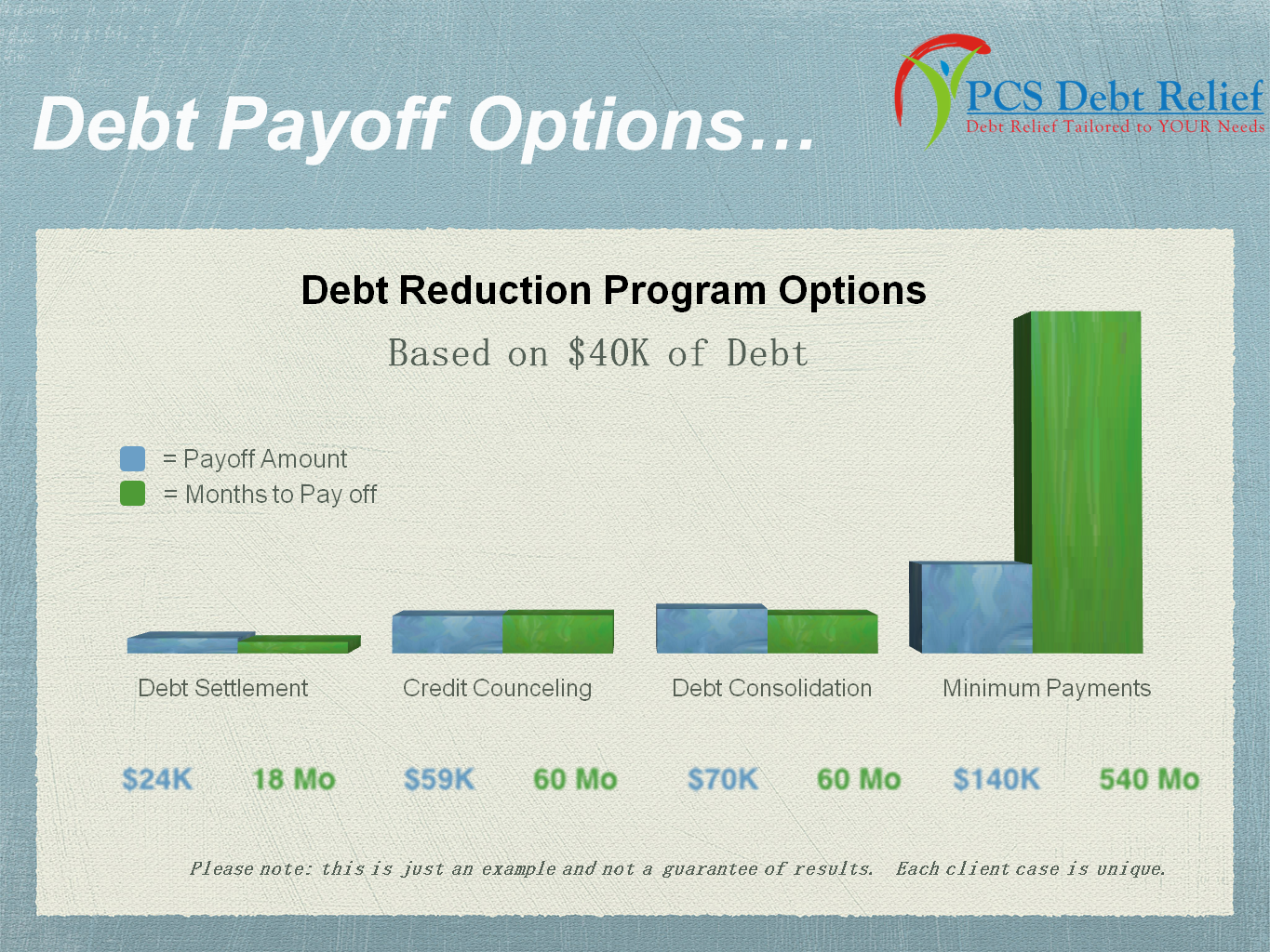 4 concerns about credit card debt settlement debt payoff options timeframe and total cost falaconquin