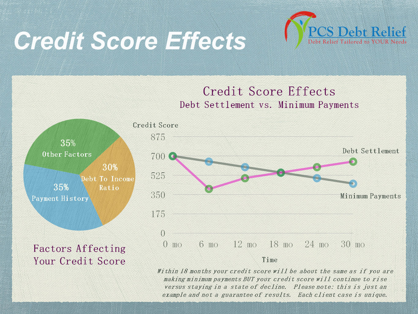 credit score essay Many people do not know about the credit scoring system—much less their credit score—until they attempt to buy a home, take out a.