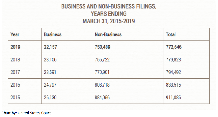 graph on business filings